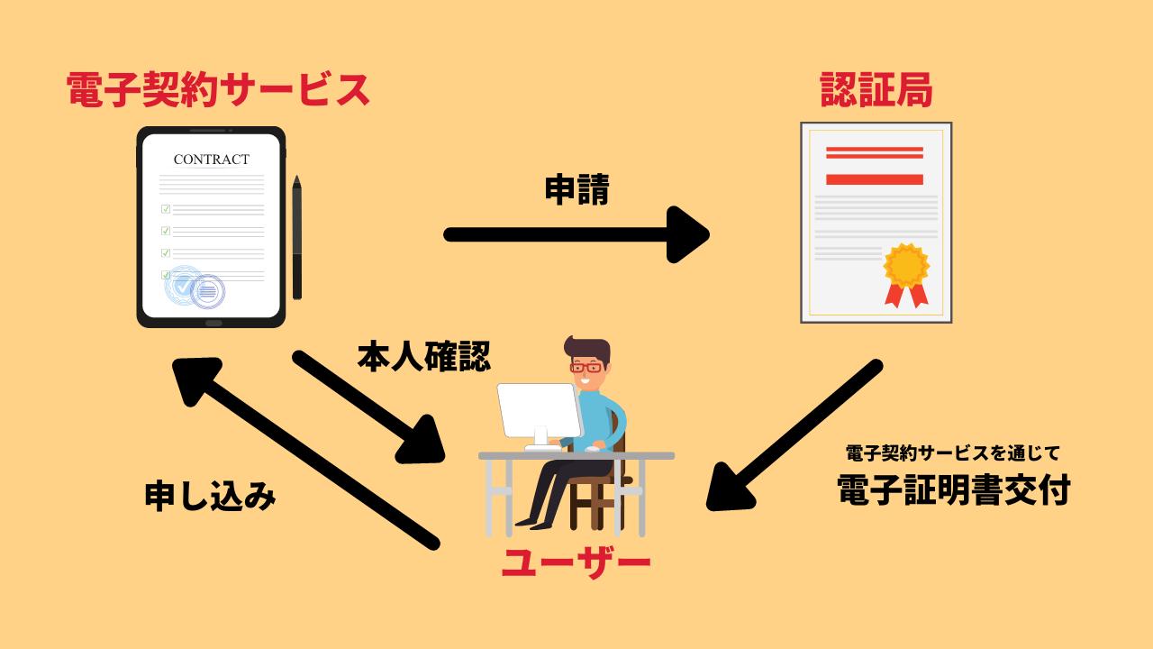 電子証明書の仕組みと利用開始までの流れ